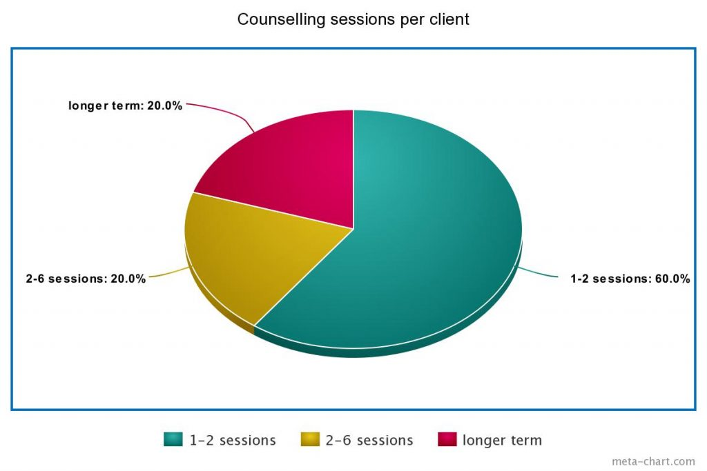 online counselling statistics